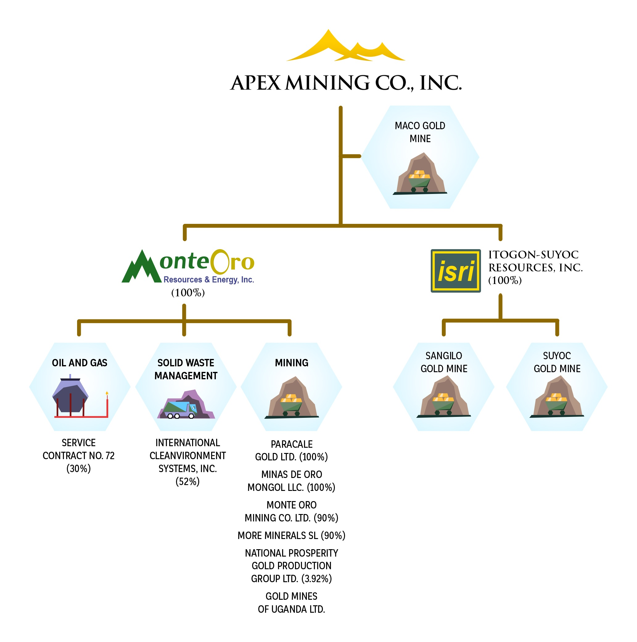Conglomerate Map / Group Corp  Structure – Apex Mining Co  Inc
